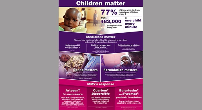 Best Infographic best infographics showing concentration : 15 Malaria infographics and visual tools | Medicines for Malaria ...